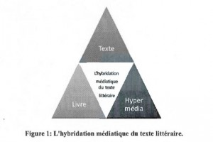 1 - Triangle hybridation